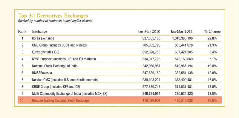 Top 10 Global Derivatives Exchanges